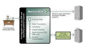 electronic data interchange edi data interconnect