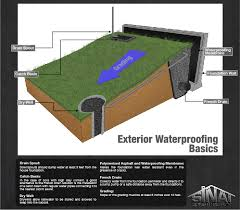 Backyard Water Drainage Problems Yard Drainage Solutions Los Angeles Foundation Repair Company