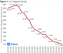 q2 2016 negative equity report why cities and suburbs are only