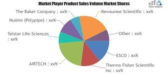 thermo fisher biosafety cabinet biological safety cabinet market analysis forecast to 2022 esco