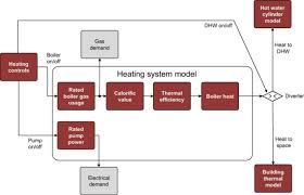 diagram for regular gas boiler heating system