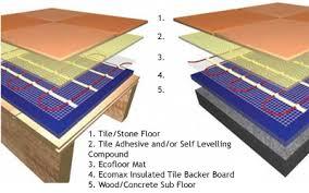 Underfloor Heating Mats Information Divine Underfloor Heating UK - Under floor heating uk