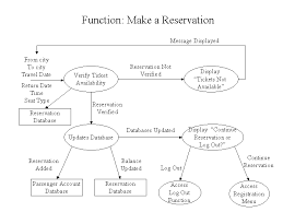 airline reservation system data flow diagram book a plane ticket