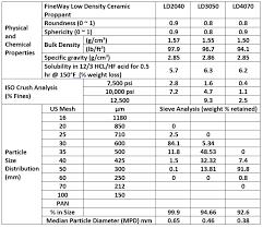 Density Table Low Density Ceramic Proppants Fineway Ceramics