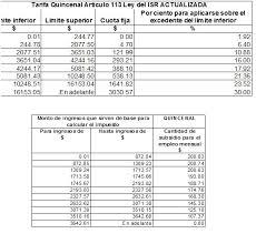 isr 2016 asalariados obligaciones de las personas fisicas tablas quincenales de subsidio