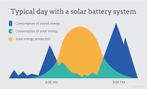 use solar benefits of solar batteries for home use energysage