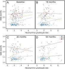 an increased neutrophil u2013lymphocyte ratio in alzheimer u0027s disease is
