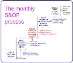 sales u0026 operations planning training s u0026op
