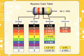 resistor colour code for beginner engineers electronics for you