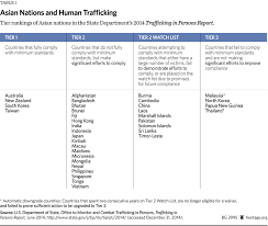 Human Trafficking Estimates by Combating Human Trafficking In Requires U S Leadership The