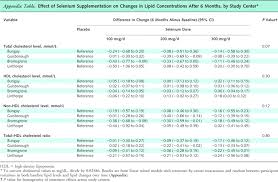 effect of supplementation with high selenium yeast on plasma