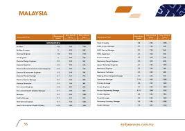 pcb layout design engineer salary apac pt salary guide 2012