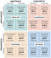 integrated type theory model type vs temperament jung myers