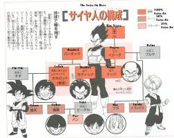 family tree dbz