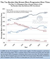chart of the day the chart of the day the tax burden has grown more progressive 1985