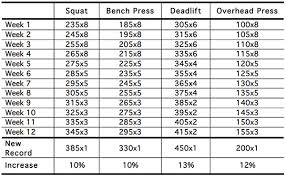 Squats Deadlifts And Bench Press Five Phase Mastery Progressive Resistance Training By Marty Gallagher