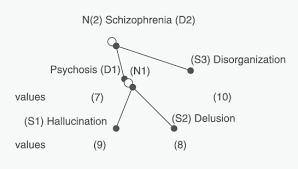 where s figure representing schizophrenia disorder where s s1 s3 are