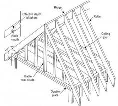 Hip Roof Design Calculator Roof Rafter Calculator Estimate Length And Costs Of Rafters