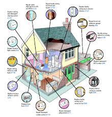 house wiring jobs in hyderabad u2013 readingrat net