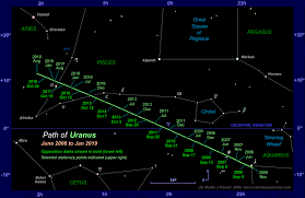 Path Of Light Through The Eye The Position Of Uranus In The Night Sky 2006 To 2019