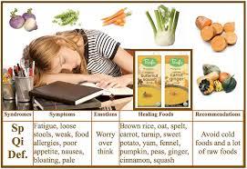 foods for spleen qi deficiency justsingit com