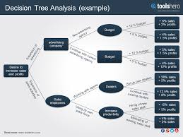 decision tree analysis a great decision tool incl template