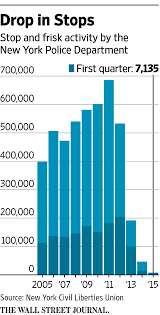 nypd stop and frisk numbers questioned wsj