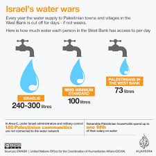israel water as a tool to dominate palestinians palestine news