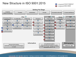iso 9001 2015 resources u2014 concentric global