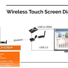 how to make a touch screen wireless with usb u0026 hdmi huddlecamhd blog