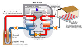how a ground source heat pump works greenmatch co uk greenmatch