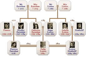 the family tree of the characters of wuthering heights