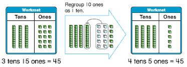 grade 2 two digit addition with regrouping overview