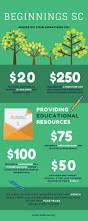 the 25 best internal revenue code ideas on pinterest activities