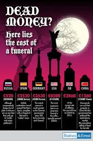 funeral cost funeral costs infographic infographics showcase