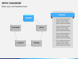 Sipoc Diagram Powerpoint Sketchbubble Sipoc Model Ppt