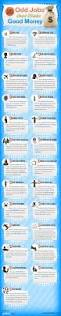 Glass Ceiling Salary Survey by Cash In On Odd Jobs Infographic
