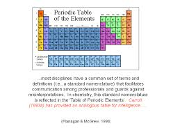 periodic table of elements test iq s corner chc iq test periodic table of cognitive elements is