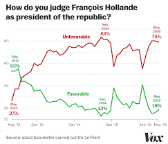 2016 Electoral Map Predictions 15 Days To The Election by The French Election Explained In 9 Maps And Charts Vox