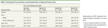 square root of 289 development of a measure of symptom burden in patients with