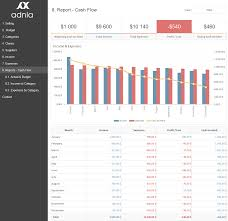 Financial Dashboard Template For Excel by Excel Dashboard Exles Adnia Solutions