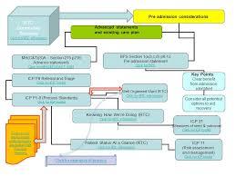 mental health integration diagram interactive version draft 007
