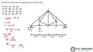 structures zero force members in truss mechanical and physics