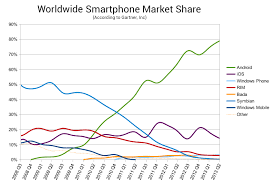 android vs iphone market s iron grip on android controlling open source by any