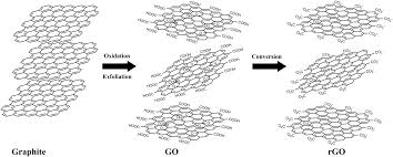 fabrication of 3d structures from graphene based biocomposites