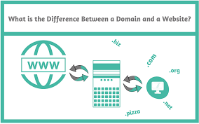 what is the difference between a domain and a website retired