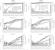 combined line cross and half sib qtl analysis of crosses between