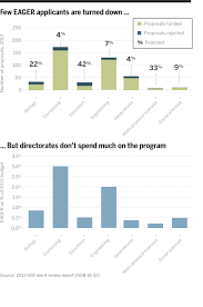 data check not so eager for nsf funding science aaas