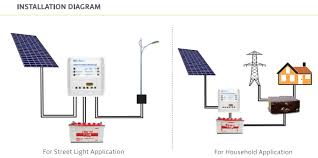 difference between pwm and mppt solar charge controller and which