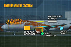 easyjet can save 50 000 tons of co2 annually with a hydrogen